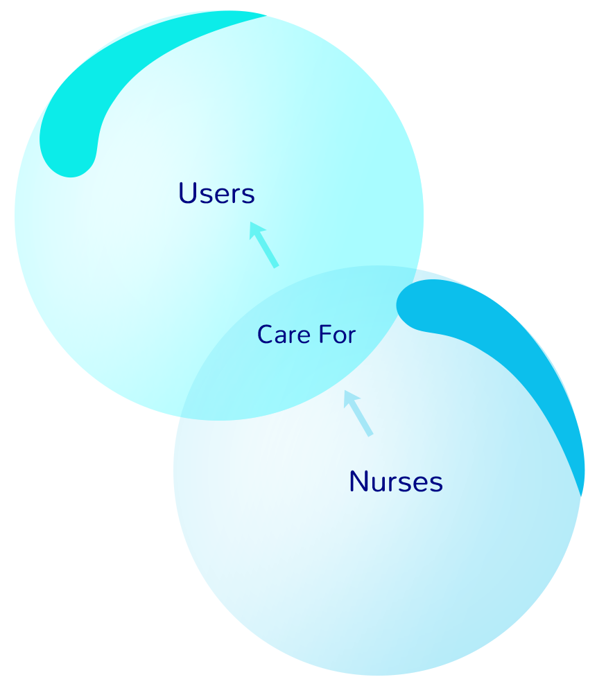 Nurses care for users
