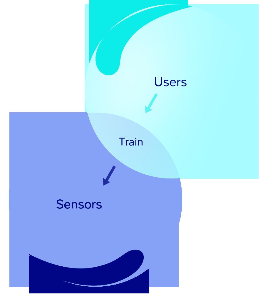 Users train sensors